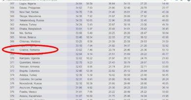 Craiova e cel mai ieftin oras potrivit Numbeo