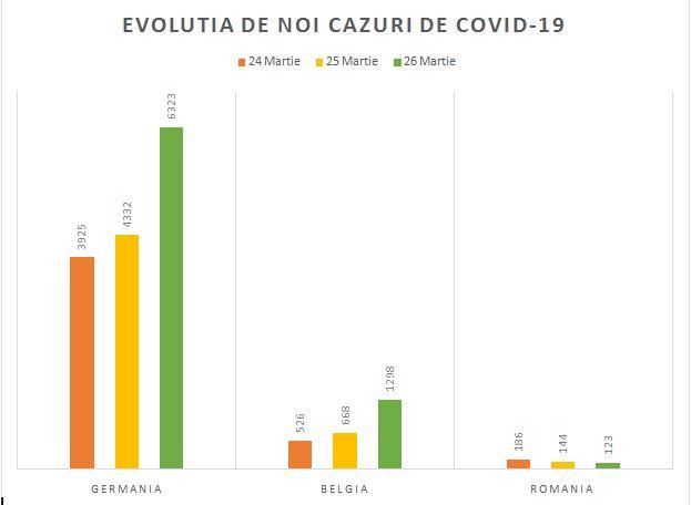 În acest ritm, România scapă până miercuri de coronavirus!