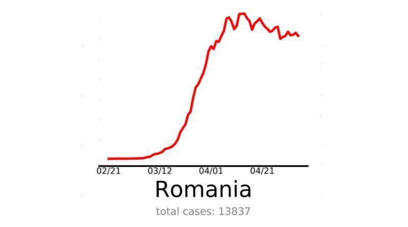 Romania in pandemie