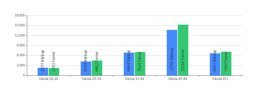 Ora 18:00. Craiovenii 45+ votează masiv! Tinerii, dezinteresați de alegeri!